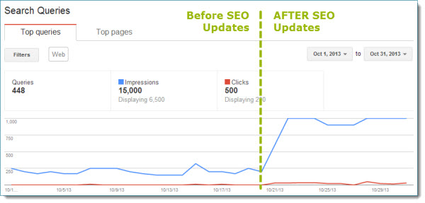 Before and After SEO - Hamilton Web Marketing